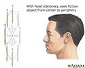 Eye muscle test